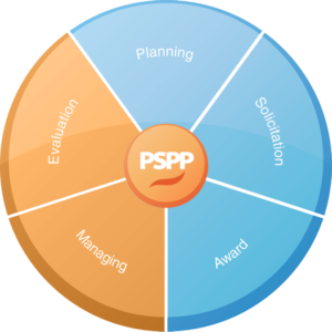 PSPP Managing and Evaluation Pie Chart - Equal Parts Planning, Solicitation, Award, Managing (highlighted), Evaluation (highlighted)