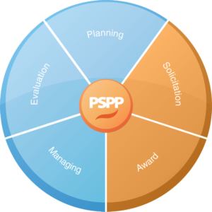 PSPP Pie Chart - Equal Parts Planning, Solicitation (Highlighted), Award (Highlighted), Managing, Evaluation