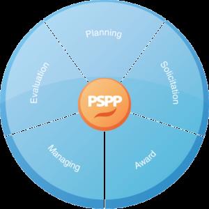 PSPP Essentials Pie Chart - Equal Parts Planning, Solicitation, Award, Managing, Evaluation