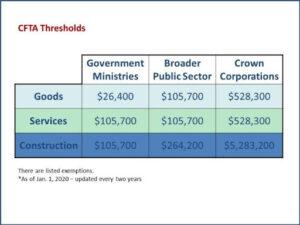 CFTA Thresholds