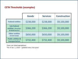 CETA Threshold levels